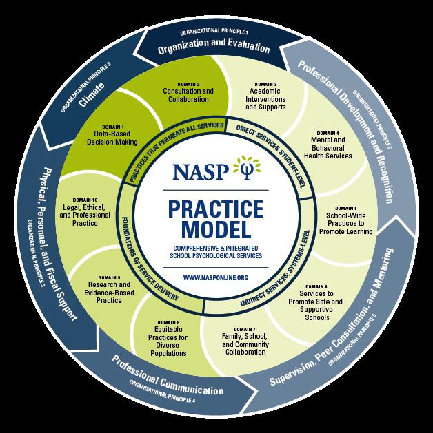 NASP Practice Model